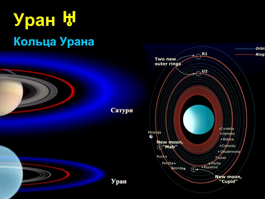 Скриншот к лекции 19 планета уран
