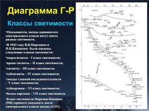 Скриншот лекции 24. Спектральная классификация звезд. Диаграмма Герцшпрунга-Рассела